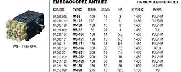 ΑΝΤΛΙΑ ΕΜΒΟΛΟΦΟΡΑ WS151 ANΤΛΙΑ ΥΨΗΛΗΣ ΠΙΕΣΗΣ
